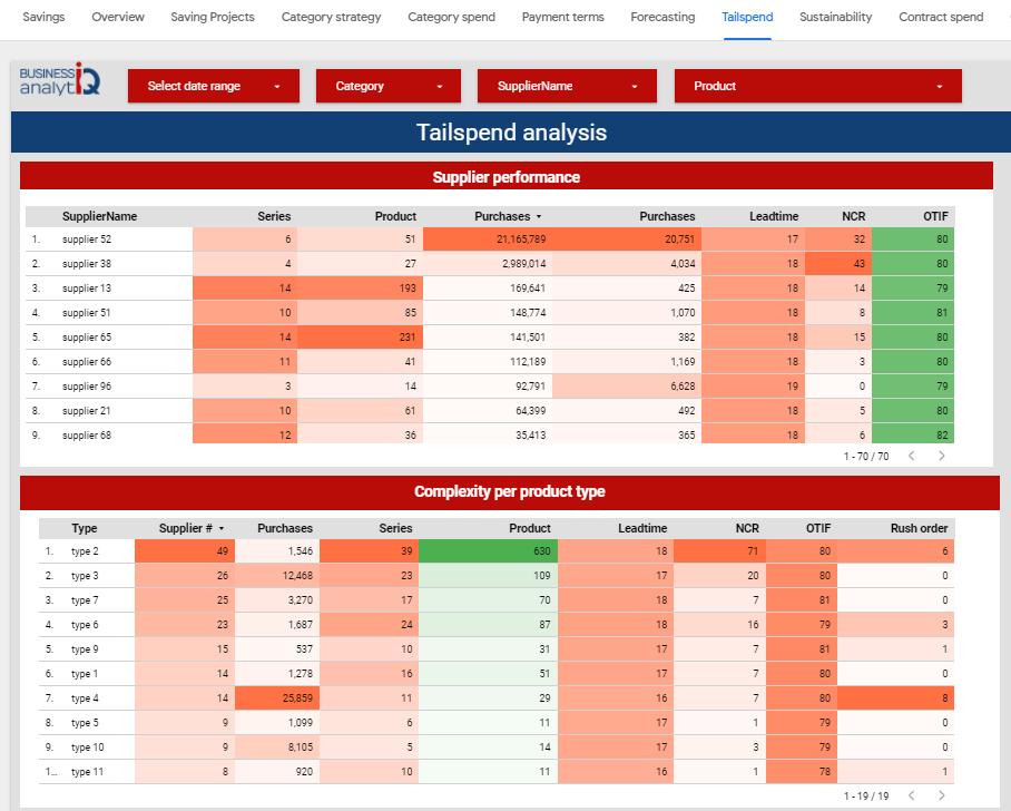 types of procurement analytics tail spend